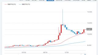 仮想通貨ネムのチャート